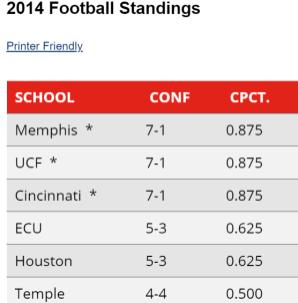 2014 standings