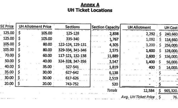 Wazzu contract price amounts