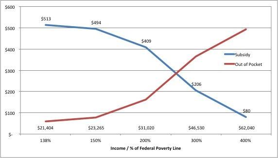 Obamacare Subsidy