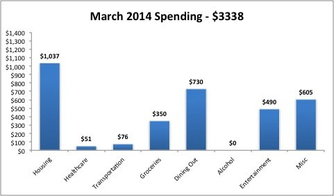 March 2014 expenses updated