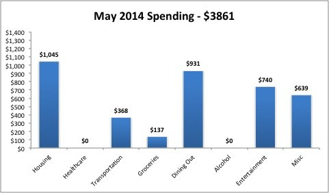 2014 Expenses May