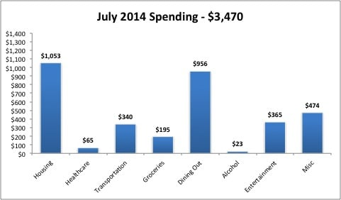 July 2014 Monthly Expenses