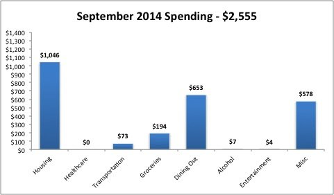 2014 September Monthly Expenses