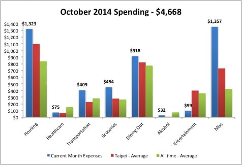 2014 Oct Monthly Expenses plus Avg