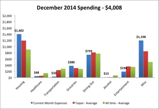 2014 Dec expenses plus avg