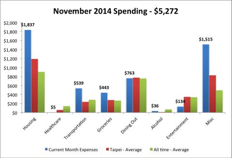 2014 Nov expenses avg