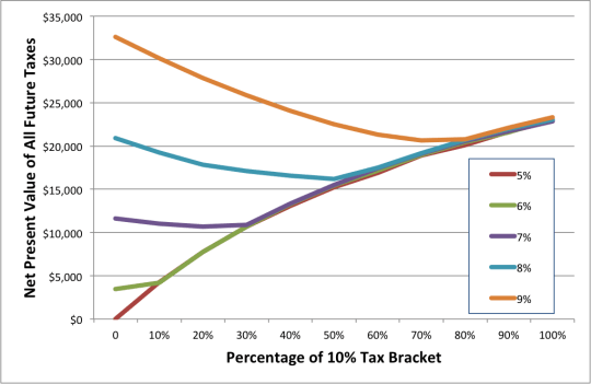 Net Present Value of Future Taxes