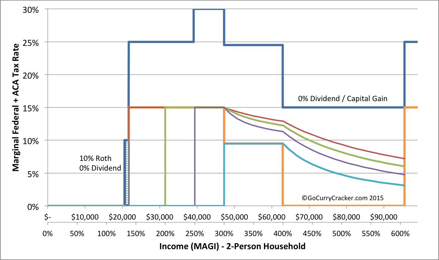 Obamacare Optimization Vs Tax Minimization