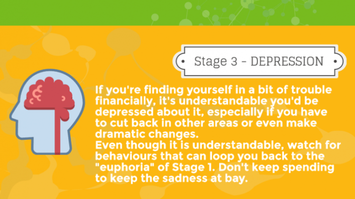 7 Stages of Credit Card Debt