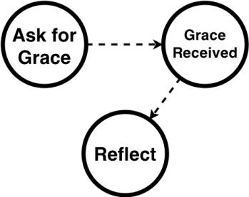 grace map