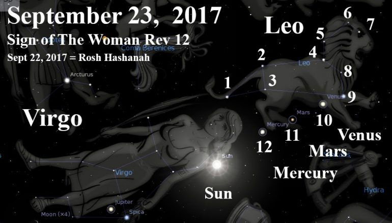 Image result for September 23rd 2017 revelation sign pics