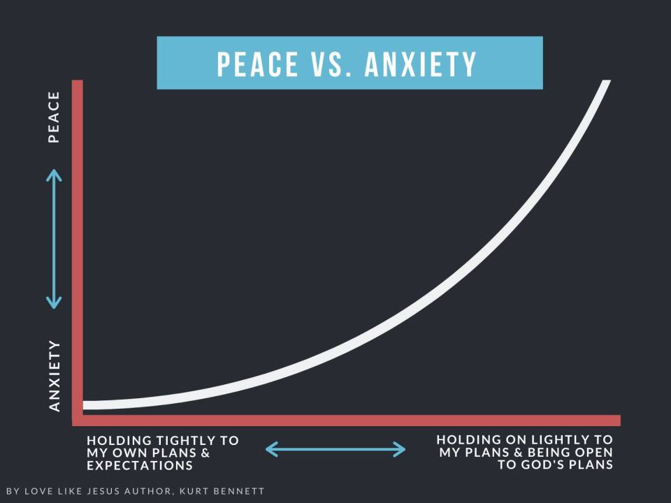 Anxiety Graph by Kurt Bennett - Infographic by Magen