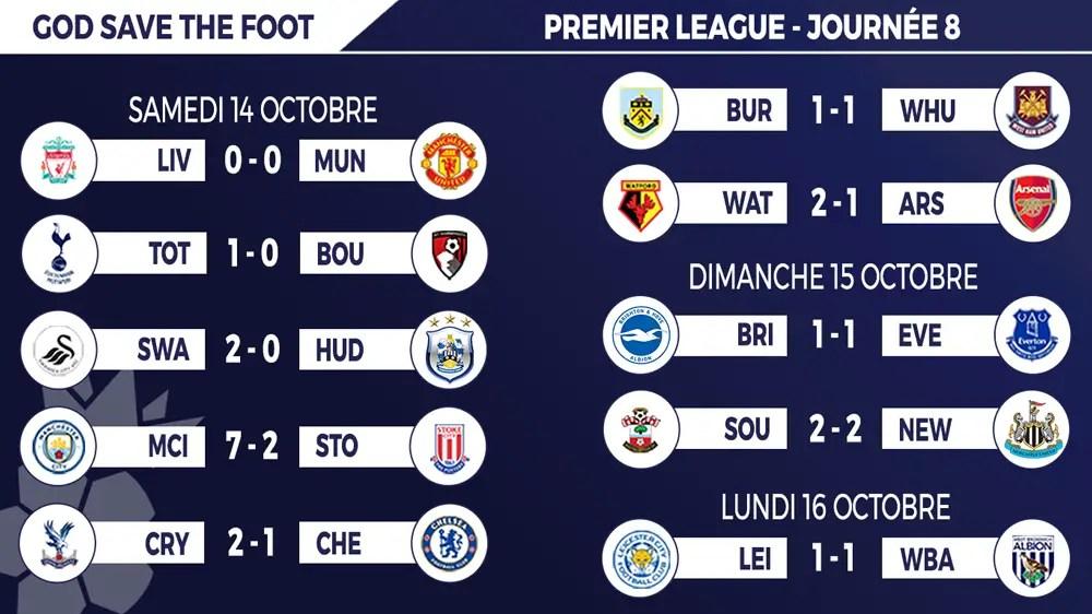 Résultats Premier League 2017 / 18 de la 8e journée