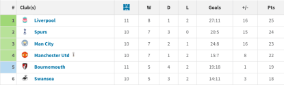 Swansea dans le Big Six depuis l'arrivée de Carlos Carvalhal, après 31 journées. (Source : transfertmarkt.com)