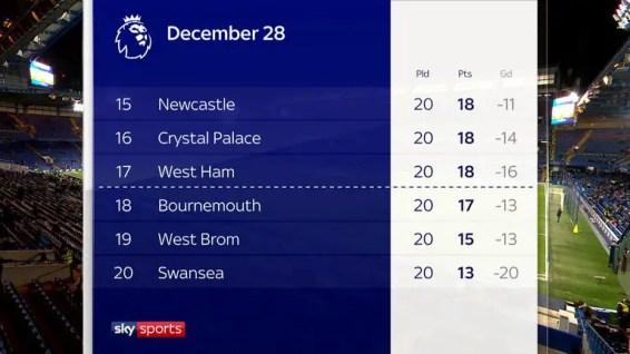 Le classement de Swansea lors de l'arrivée de Carlos Carvalhal. (Source : Sky Sports)