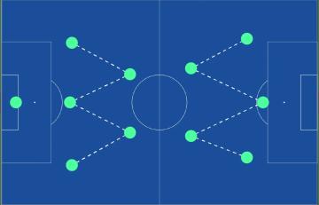 Schéma représentant la formation WM