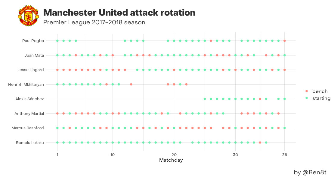 La rotation en attaque de l'effectif de Manchester United