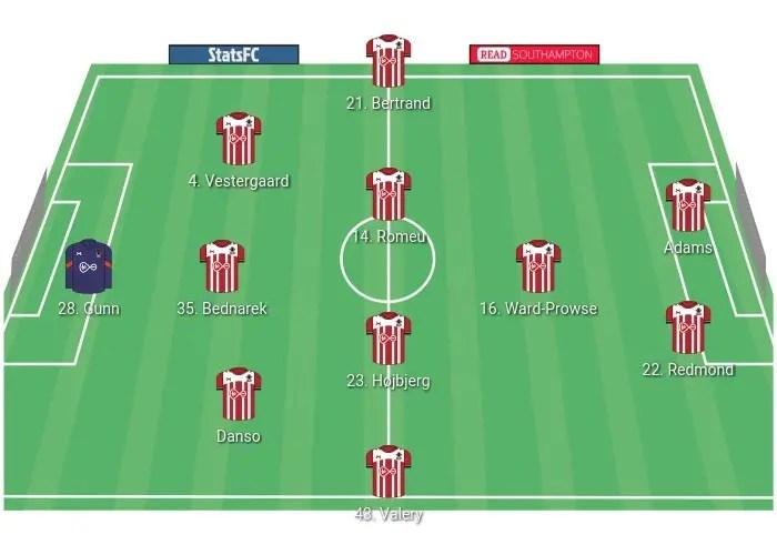 Southampton s'appuiera notamment sur un 3-4-3.