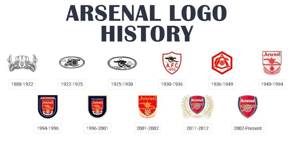 Histoire du blason d'Arsenal