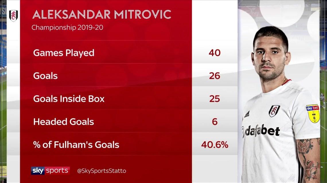Aleksandar Mitrovic n'a plus rien à prouver en Championship. ©Sky Sports