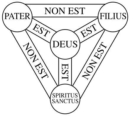 Diagram of the Trinity