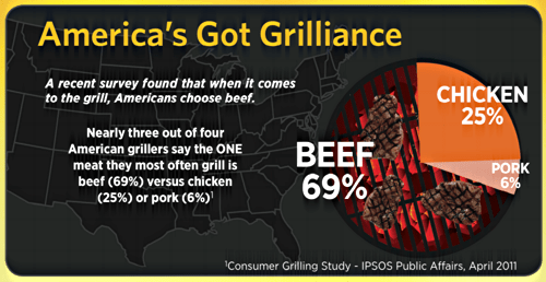 Beef is the most popular meat to grill