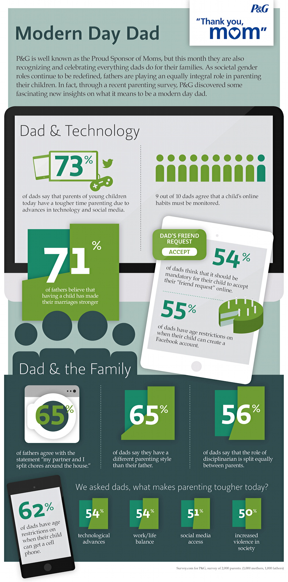 P&G infographic for Father's Day
