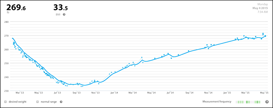 my weight over the last 3 years
