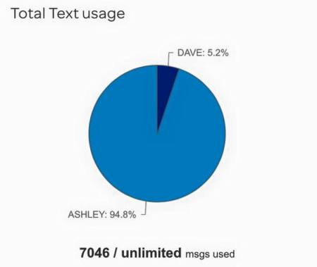 my at&t text messages by person pie chart