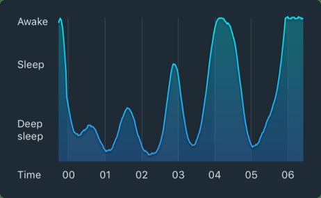 sleep cycle irregular sleep pattern app