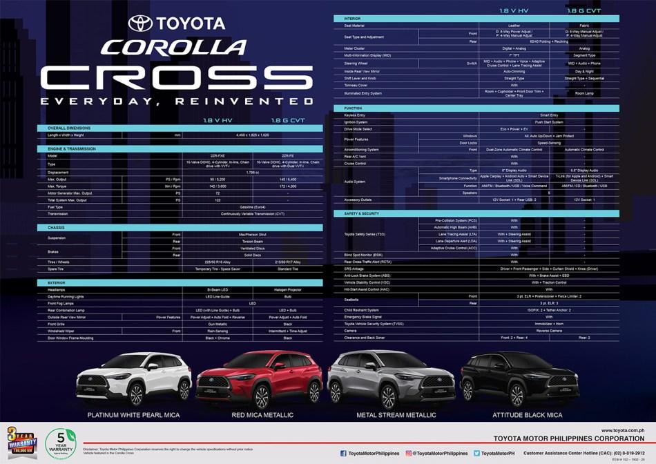 2021 Toyota Corolla Cross Philippine Specs