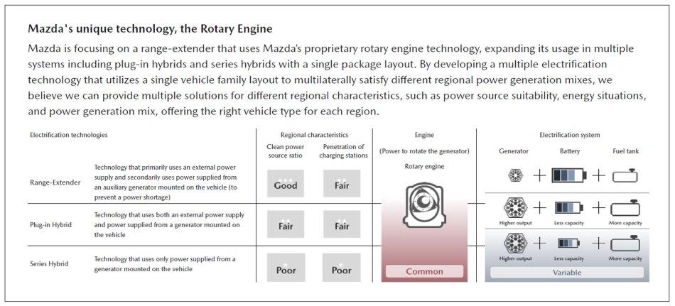 Mazda MX-30 Rotary Range Extender