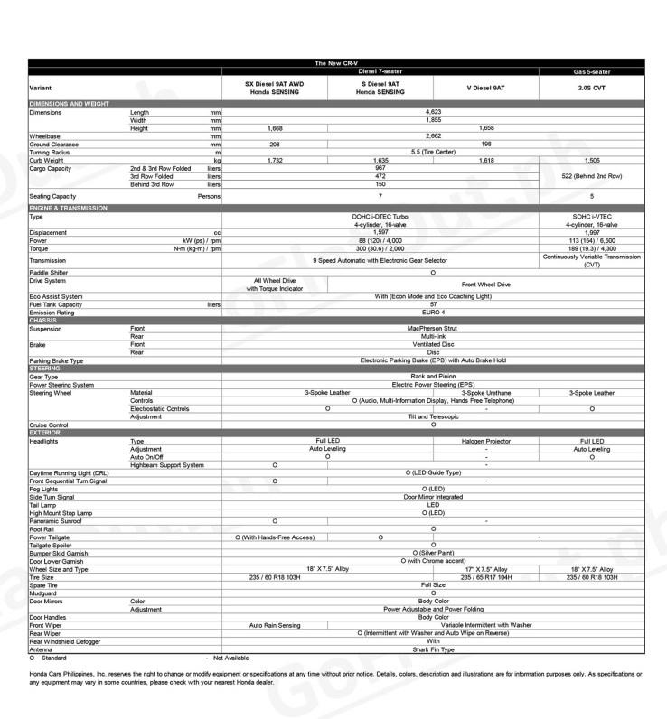 2021 Honda CR-V Philippines Specs
