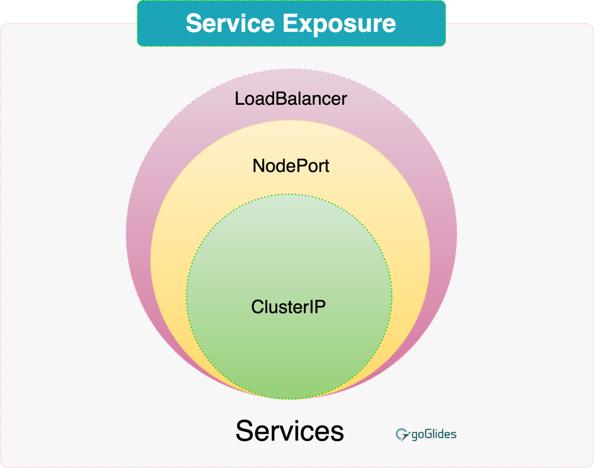 kubernetes service exposure NodePort LoadBalancer ClusterIP