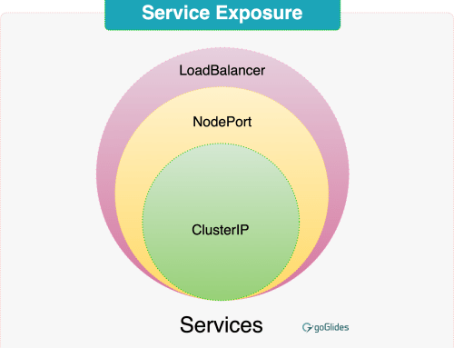 What is ClusterIP, NodePort, and LoadBalancer service types in Kubernetes?