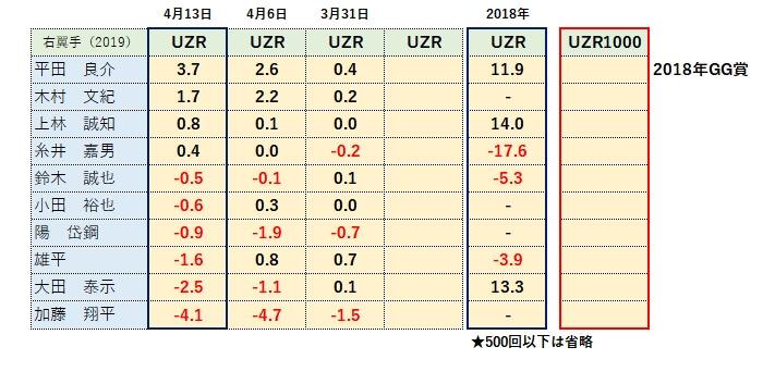 2019ライトUZR(守備指標)ランキング