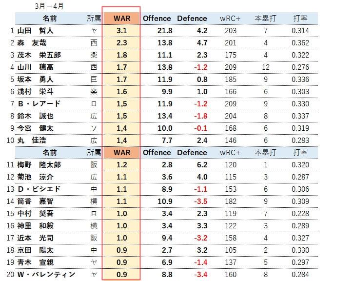 201904WARランキング(野手)