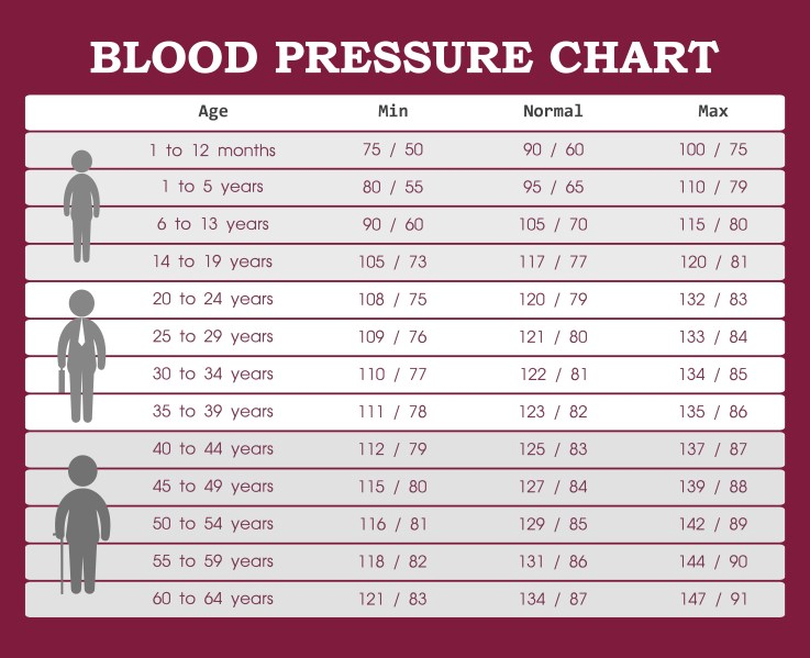 Optimal blood pressure ranges for different ages.