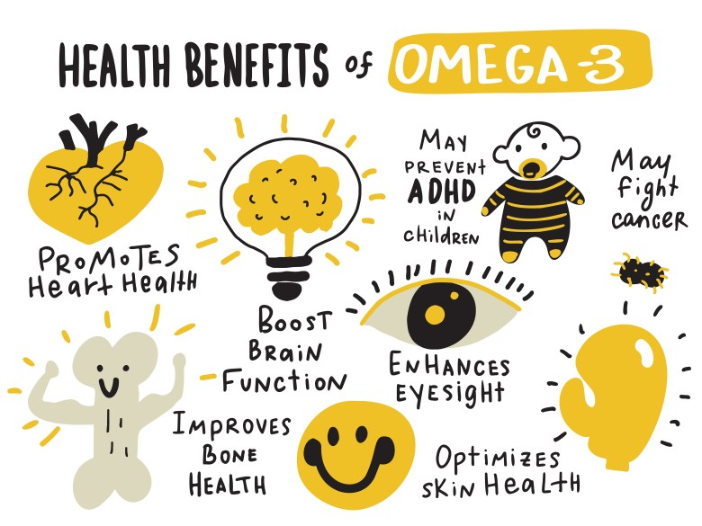 The main benefits of Omega 3 fatty acids supplementation