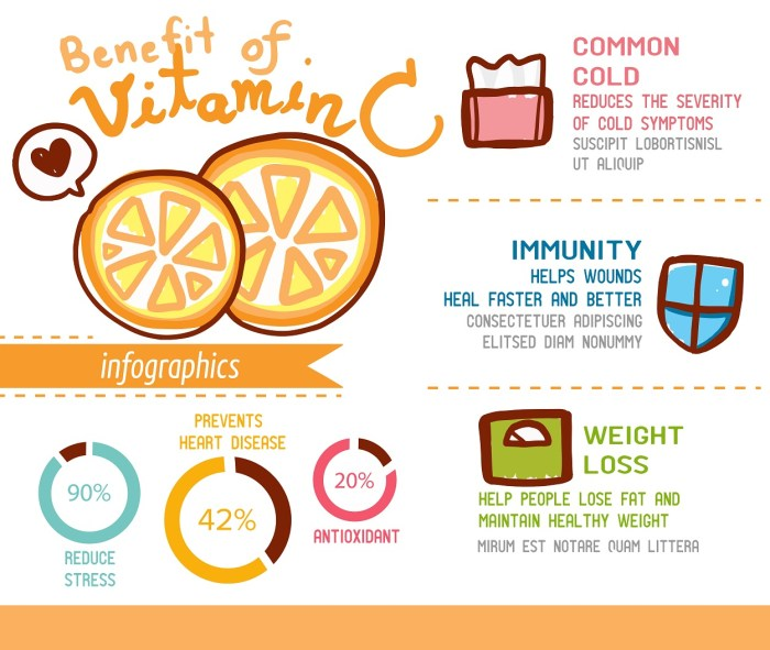 Most important benefits of Vitamin C