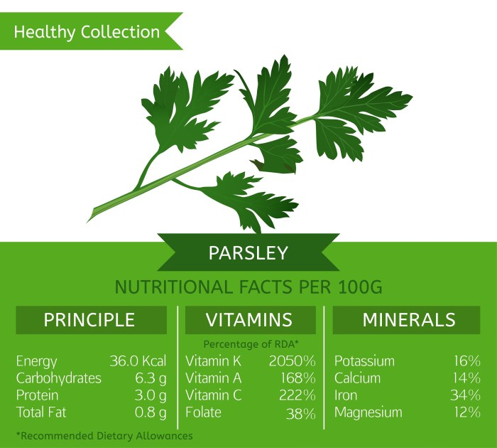 What does Parsley contain - infographic