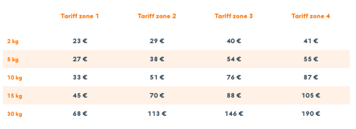 postiのホームページで表示されている国際小包の料金表