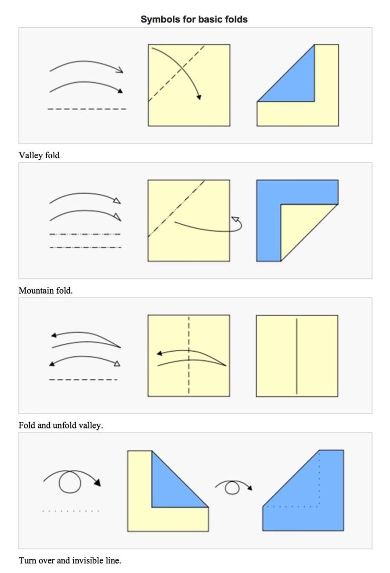 Origami diagramming system