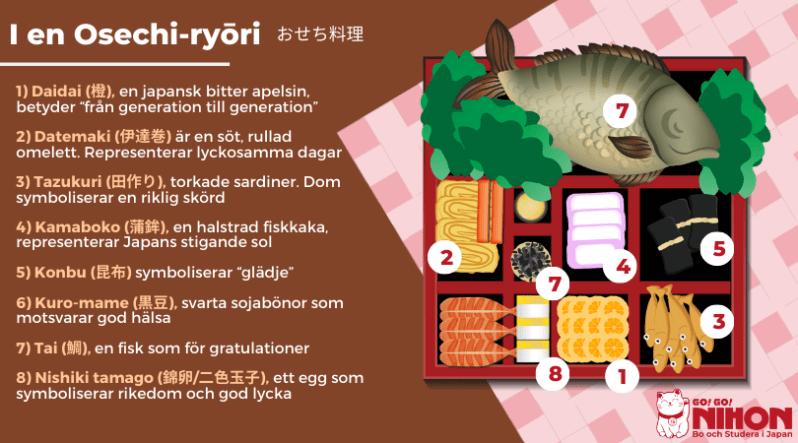 Japansk nyårsmat