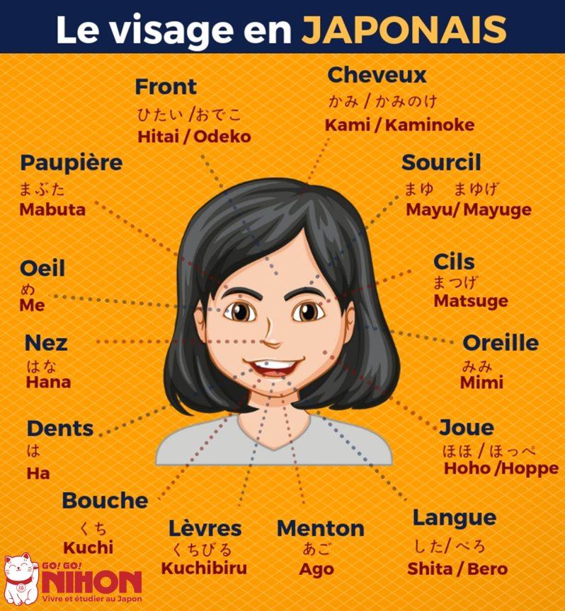 Le visage en japonais