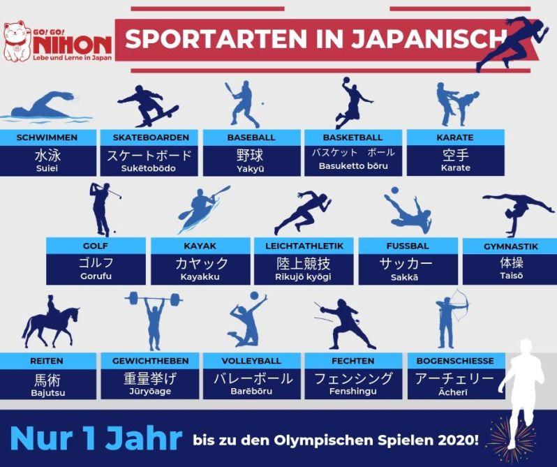 Wie Viele Sportarten Gibt Es Bei Den Olympischen Spielen