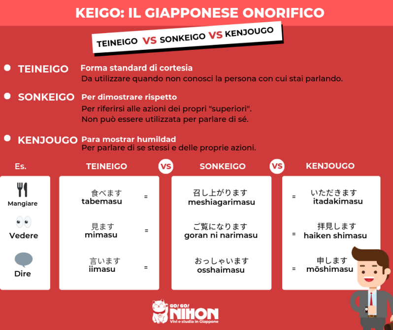 Keigo linguaggio onorifico giapponese