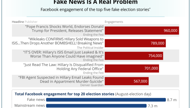 Facebook News Feed engagement of fake news
