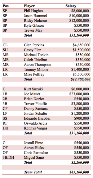 Minnesota Twins Payroll and Roster 2015