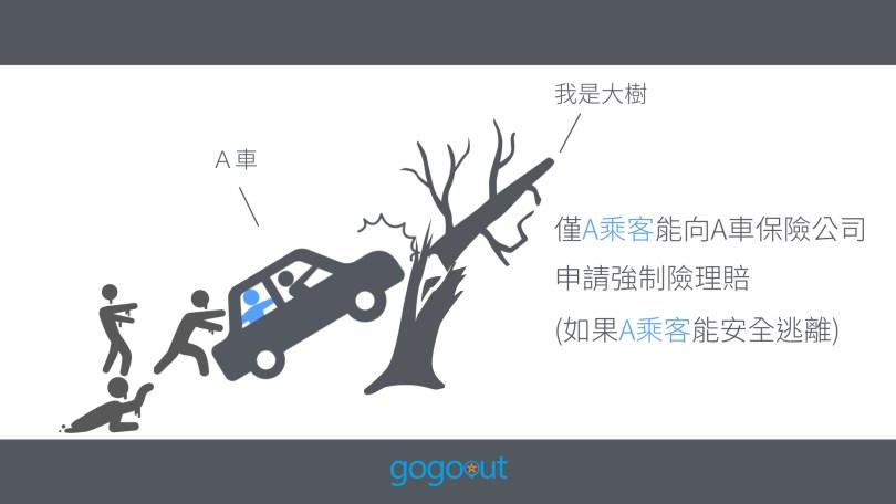 強制險,租車保險,線上租車,保險說明,租車推薦,便宜租車